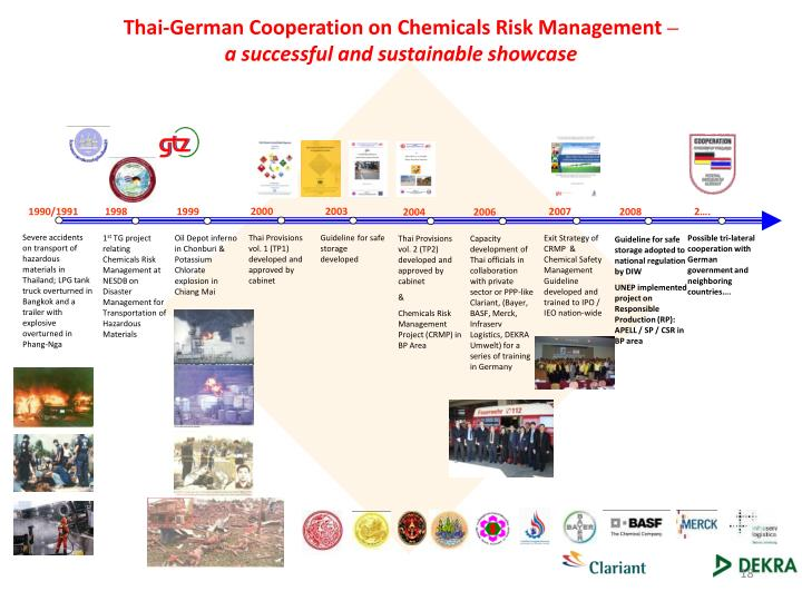 Thai-German Cooperation on Chemicals Risk Management