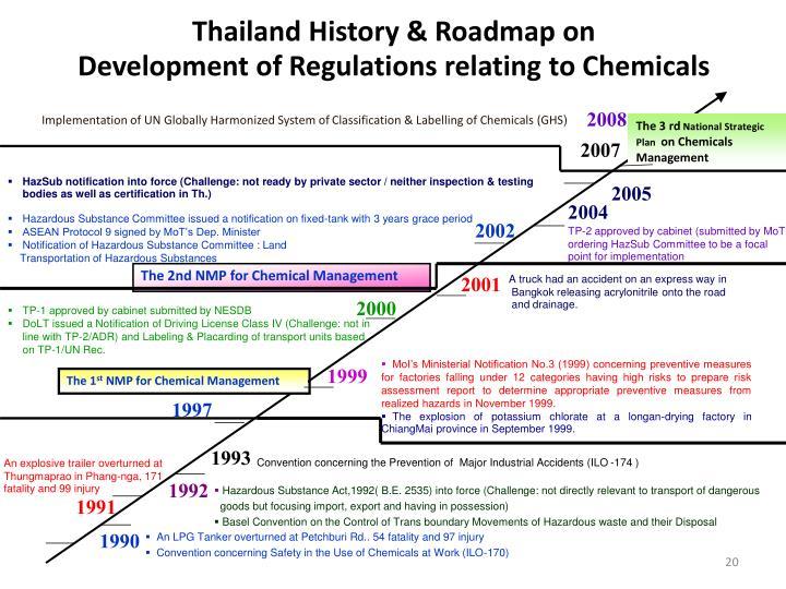 Thailand History & Roadmap on