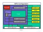 mp2 configuration