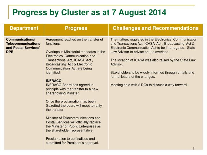 Progress by Cluster as at 7 August 2014