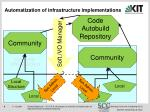 automatization of infrastructure implementations