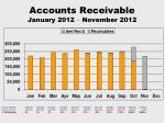 accounts receivable january 2012 november 2012