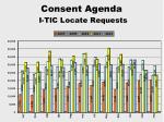 consent agenda i tic locate requests