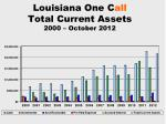 louisiana one c all total current assets 2000 october 2012
