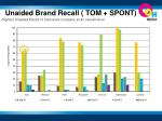 unaided brand recall tom spont