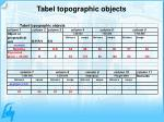 tabel topographic objects
