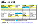 critical 6500 mibs