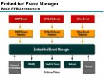 embedded event manager basic eem architecture