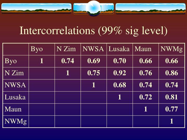 Intercorrelations 99 sig level