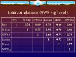 intercorrelations 99 sig level