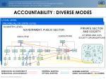 accountability diverse modes