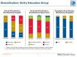 diversification devry education group