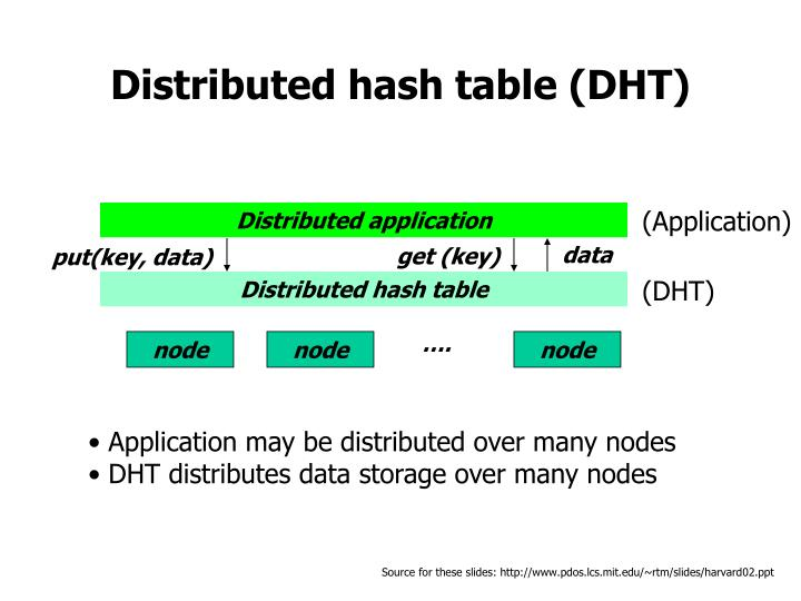 distributed hash table dht n.