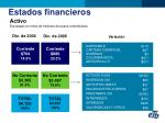 activo expresado en miles de millones de pesos colombianos