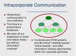 intracorporate communication