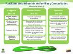 funciones de la direcci n de familias y comunidades decreto 987 de 2012
