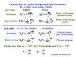 comparison of point charge and mass formulas for vector and scalar fields