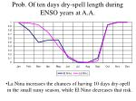 prob of ten days dry spell length during enso years at a a