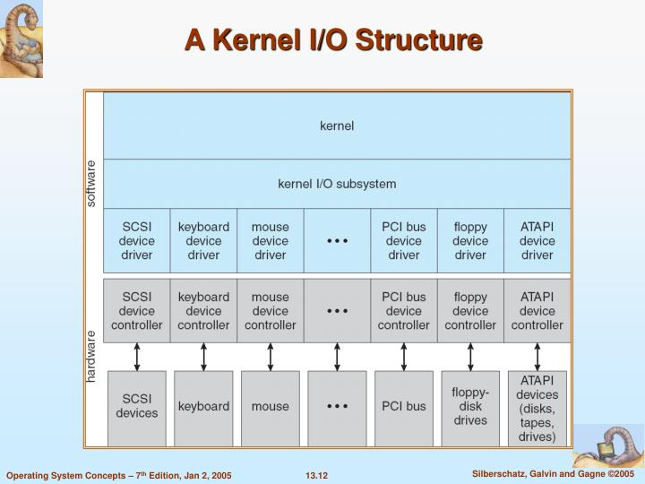A Kernel I/O Structure