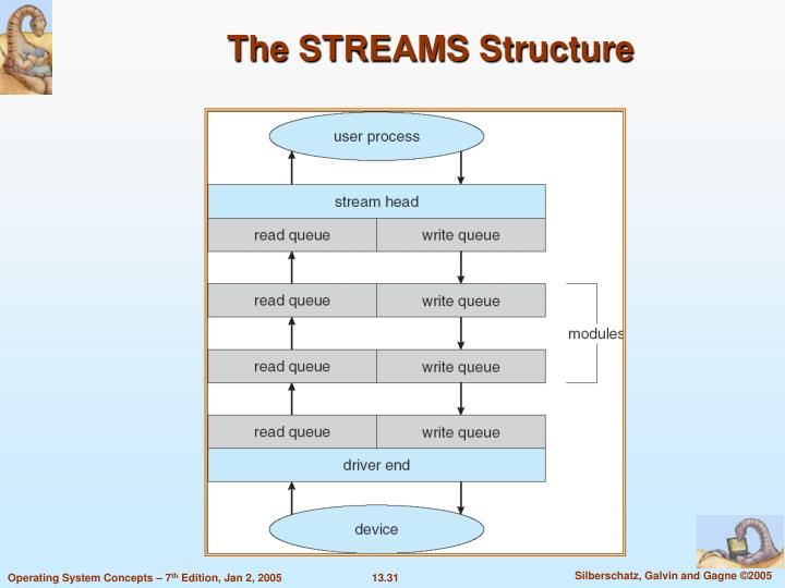 The STREAMS Structure