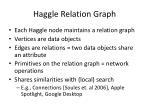 haggle relation graph