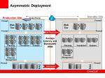 asymmetric deployment