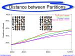 distance between partitions
