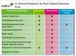 in school predictors by post school outcome area