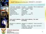 audit findings and action plan 2009 2010 v 2010 20114