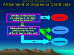 youth and lifelong learning attainment of degree or certificate2