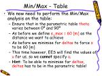 min max table1