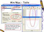 min max table2