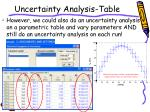 uncertainty analysis table