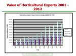 value of horticultural exports 2001 2012