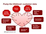 pump the lifeblood customer data