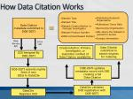 how data citation works