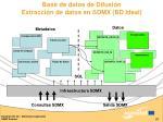 base de datos de difusi n extracci n de datos en sdmx bd ideal