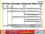 call flow example enhanced video conf