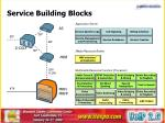 service building blocks