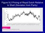 figure 9 2 pricing of royal dutch relative to shell deviation from parity