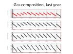 gas composition last year