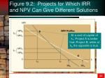 figure 9 2 projects for which irr and npv can give different solutions