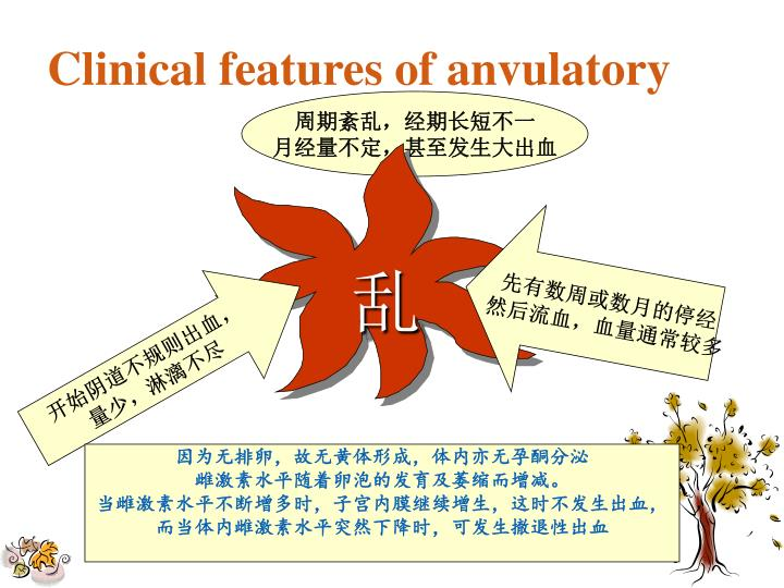 Clinical features of anvulatory