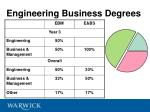 engineering business degrees