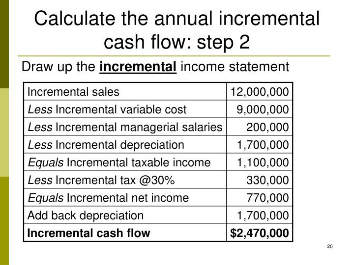 Calculate the annual incremental cash flow: step 2