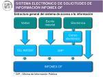 sistema electr nico de solicitudes de informaci n infomex df1