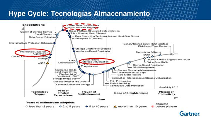 Hype Cycle: