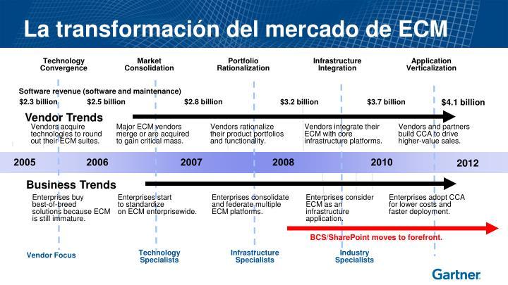 La transformación del mercado de ECM