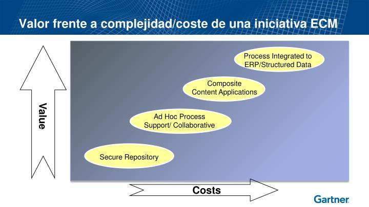 Valor frente a complejidad/coste de una iniciativa ECM
