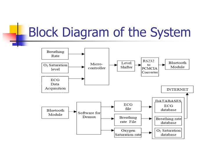Ppt Critical Health Care System Powerpoint Presentation Id5624765